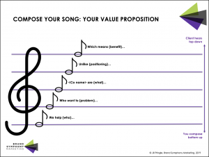 Song Value Proposition Template