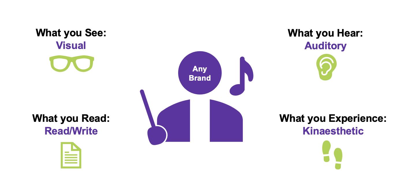 VARK branding lesson image